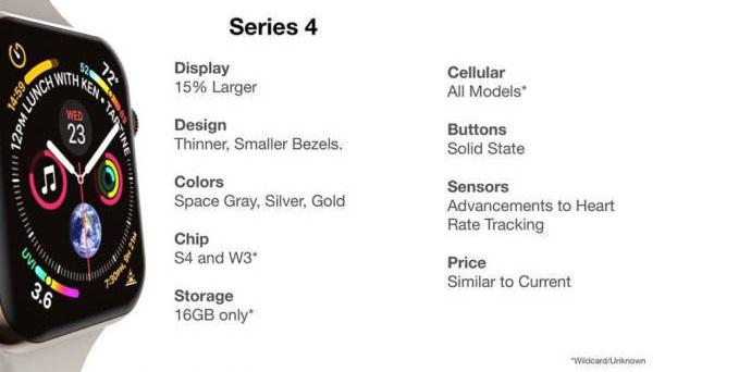 Названы цены и характеристики новинок Apple 2018 года - Apple Watch Series 4