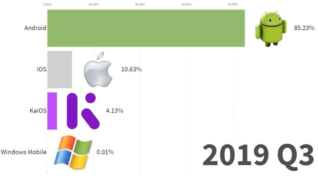 самые популярные мобильные ОС с 1999 по 2019 годы