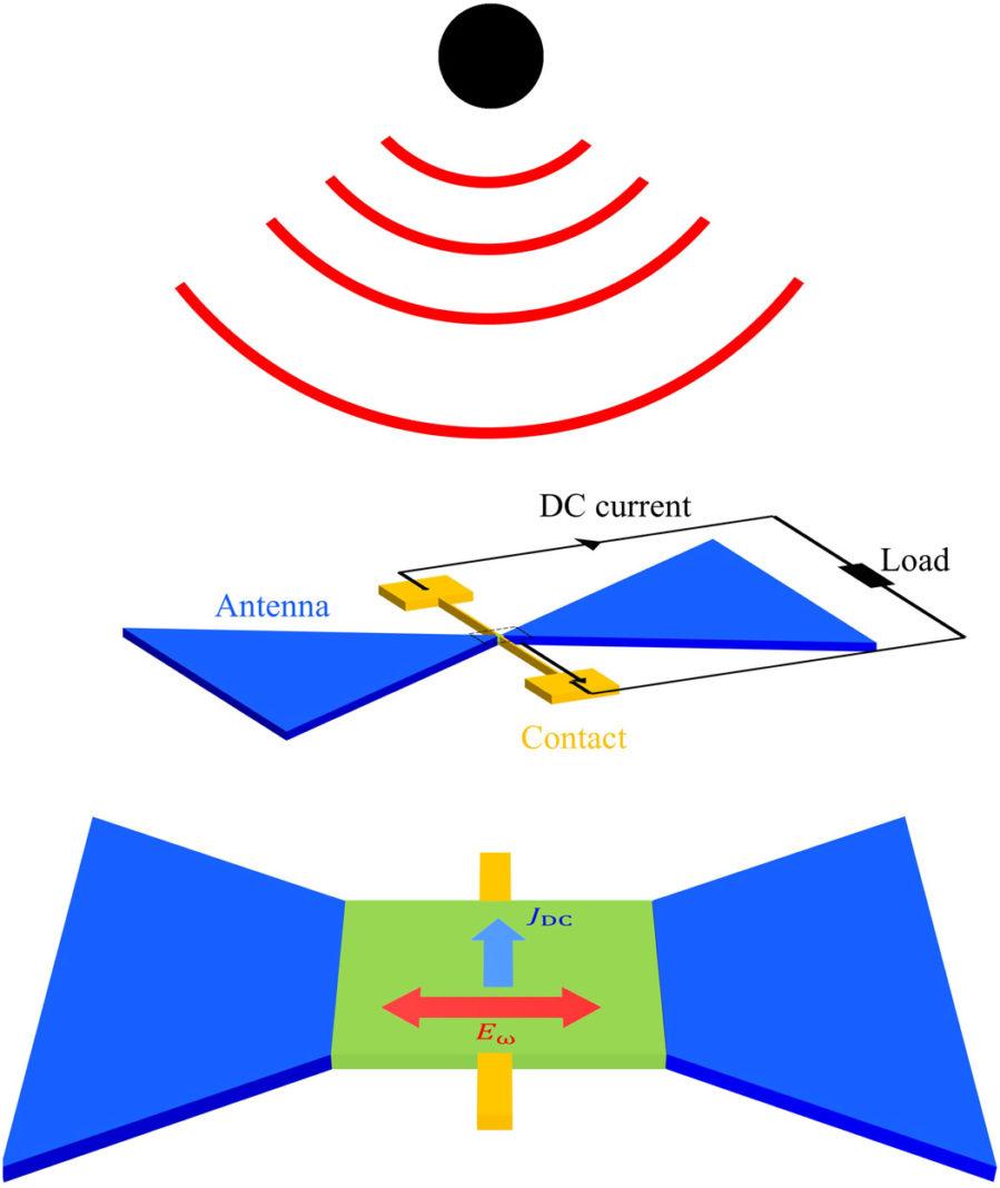 беспроводной зарядки через сигналы Wi-Fi