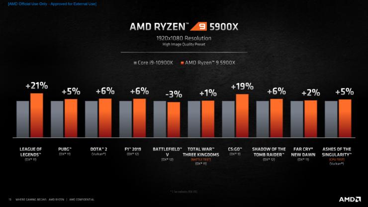 AMD Ryzen 9 5900X Zen 3