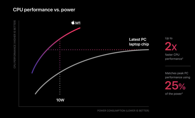 Процессор Apple M1 производительность и энергоэффективность