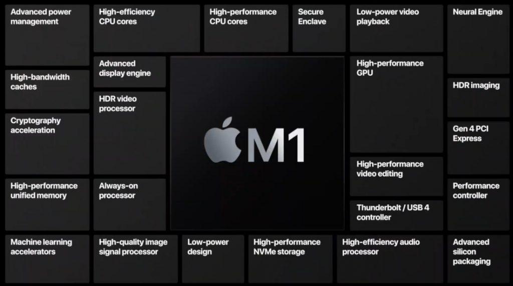 M1 характеристики