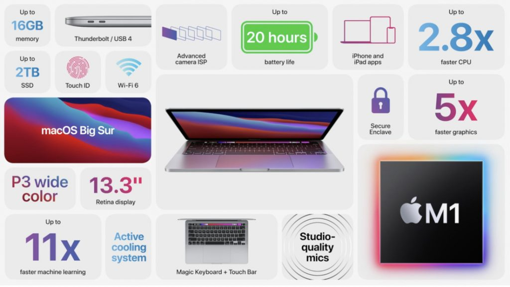 Apple MacBook Pro M1 Характеристики