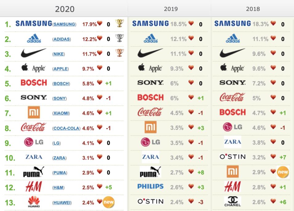 Samsung в России