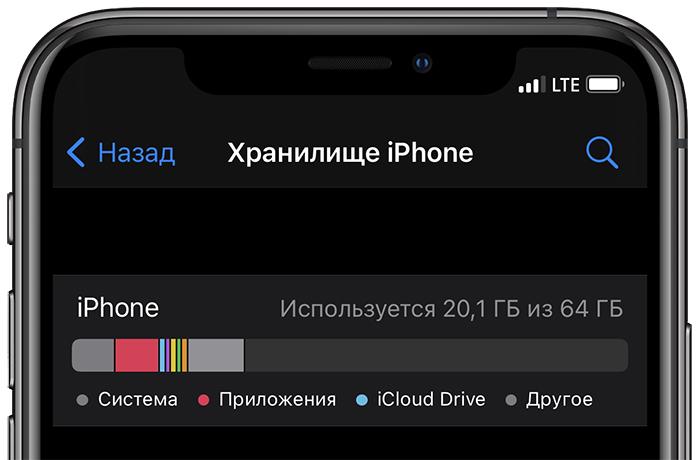 Хранилице iPhone