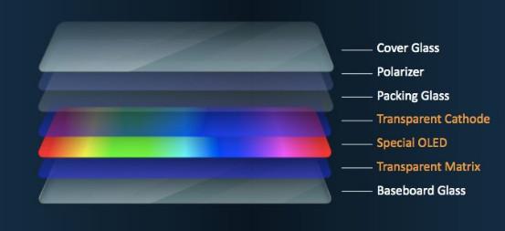 Экран ZTE AXON 20 5G