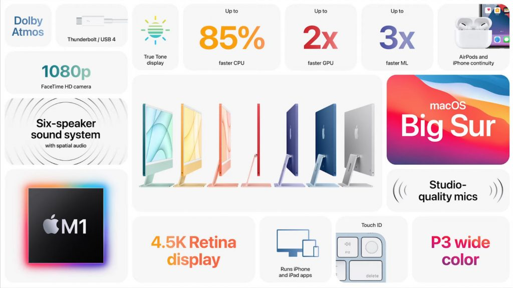 Apple iMac 2021 характеристики