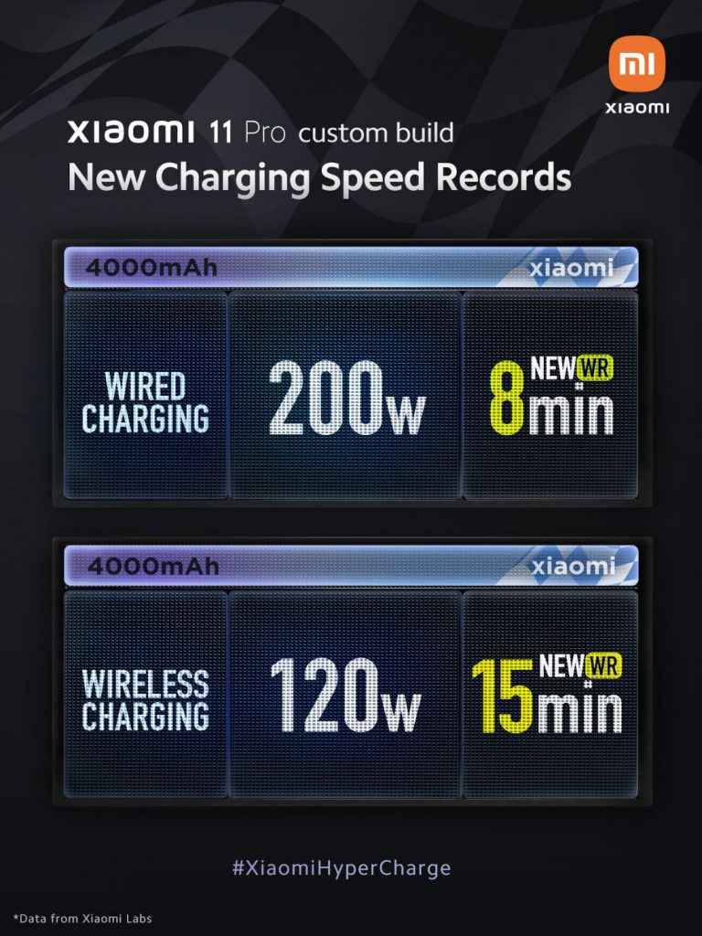 Xiaomi зарядка на 200 Вт против 120 Вт